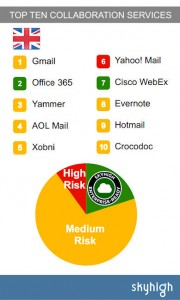 Top Ten Collaboration Services Skyhigh