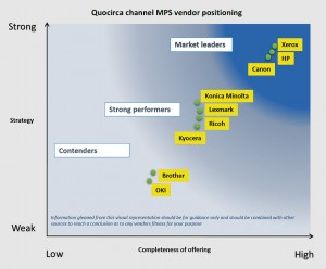 Quocirca MPS chart