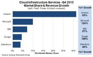 Synergy Cloud Market