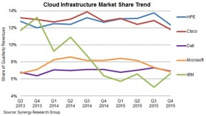 Cloud Synergy research Q415