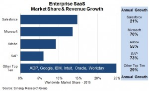 Enterprise SaaS market Synergy