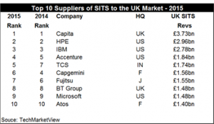 SITS spending TechMarketView