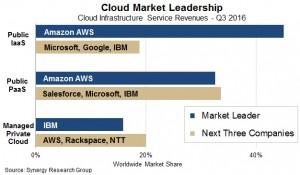 Cloud Market Q3 16 Synergy