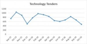 technology-tenders